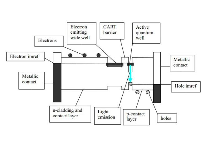General scheme of Charge Asymmetric Resonance Tunneling (CART) LED