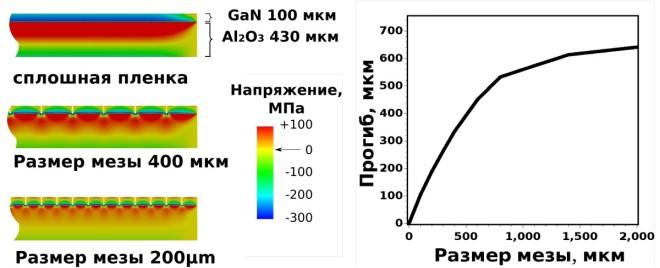 fem-results-rus