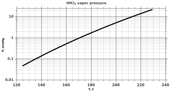 HfCl4 saturated vapor pressure