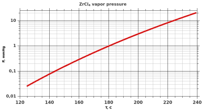 ZrCl4 saturated vapor pressure