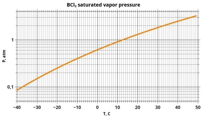 Boron Trichloride (BCl3) saturated vapor pressure