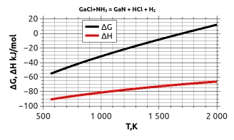 HVPE GaN deposition Gibbs Energy and Enthalpy