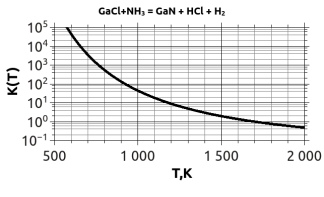 HVPE GaN deposition reaction equilibrium constant