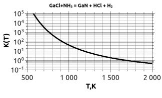 HVPE GaN deposition reaction equilibrium constant