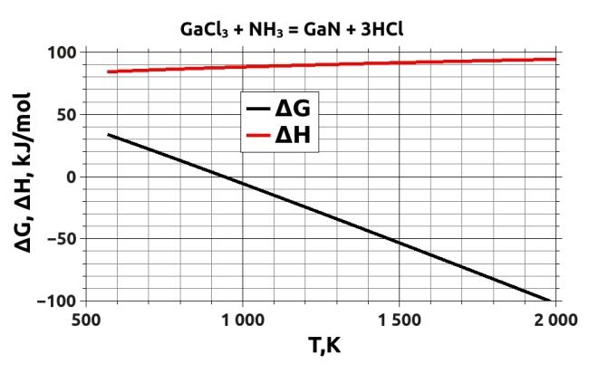 HVPE GaN deposition Gibbs Energy and Enthalpy