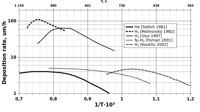 GaN HVPE deposition rate temperature dependence