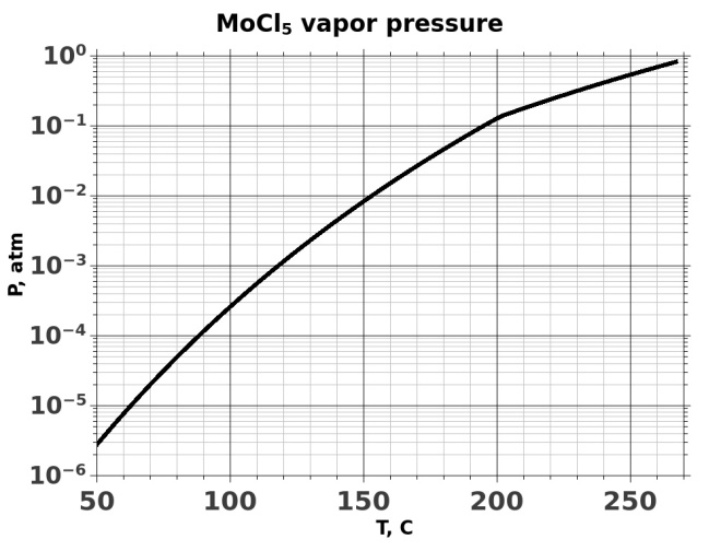 MoCl5 saturated vapor pressure