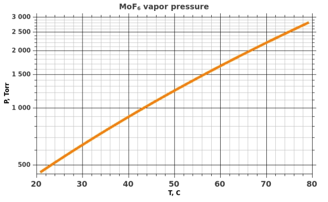 MoF6 saturated vapor pressure
