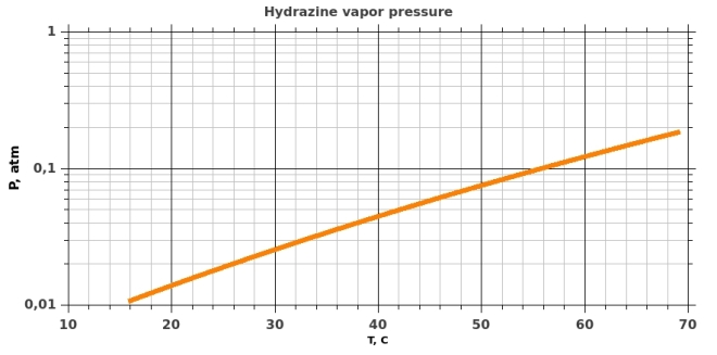 Hydrazine saturated vapor pressure