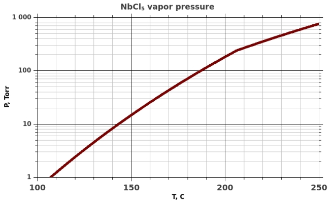 Saturated vapor pressure over NbCl5
