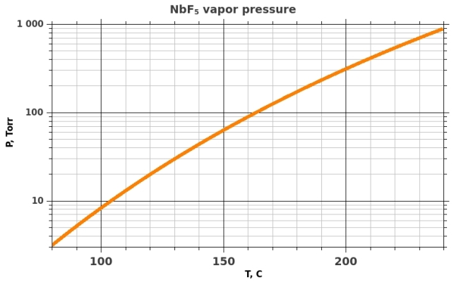 Saturated vapor pressure over liquid NbF5