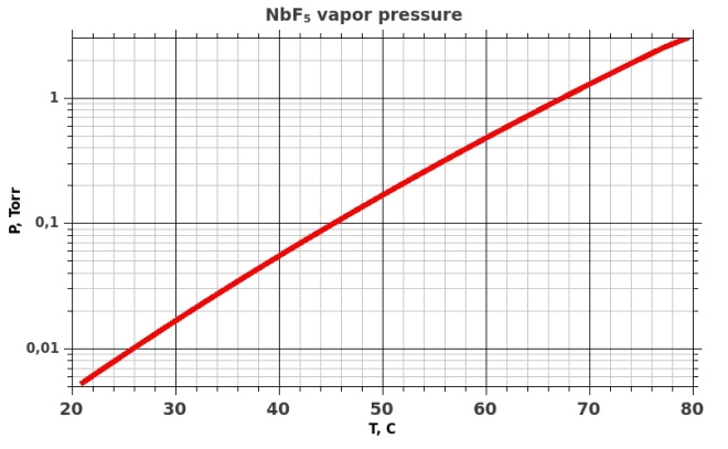 Saturated vapor pressure over solid NbF5