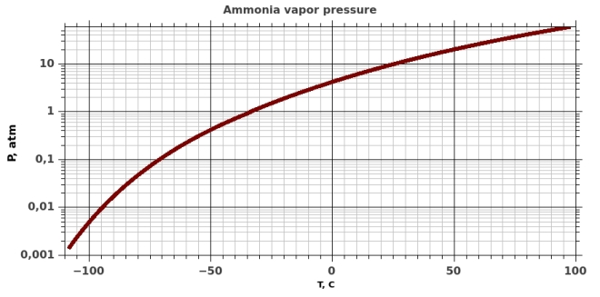 Ammonia saturated vapor pressure