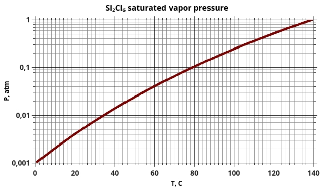 Si2Cl6 saturated vapor pressure