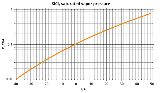 SiCl4 saturated vapor pressure
