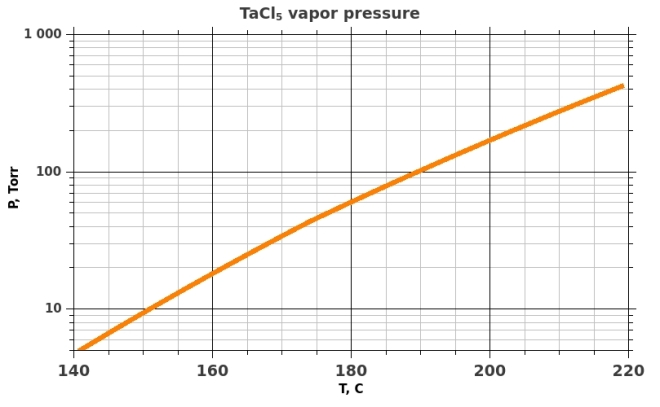 Saturated vapor pressure over TaCl5