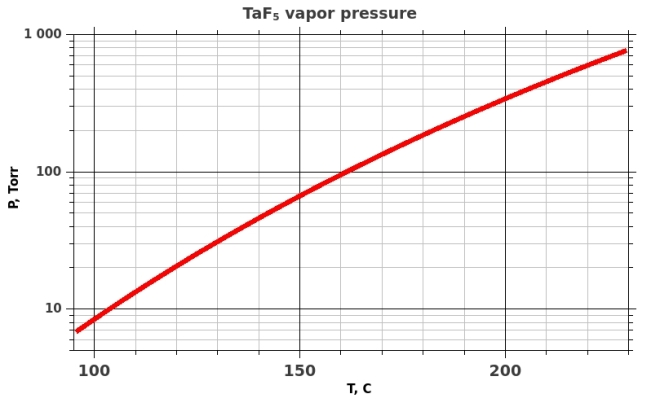 Saturated vapor pressure over liquid TaF5