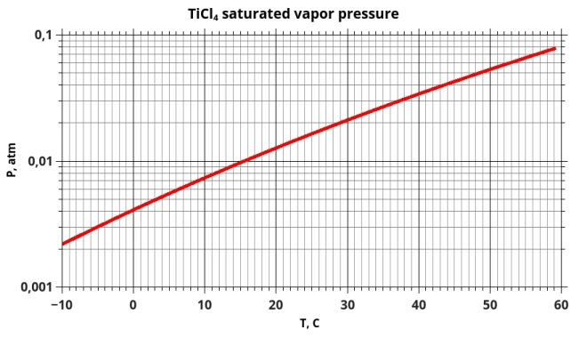 TiCl4 saturated vapor pressure