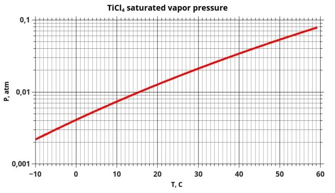 TiCl4 saturated vapor pressure