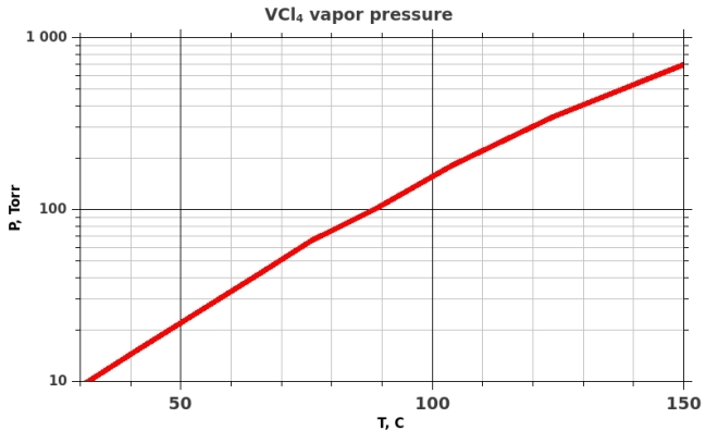 Saturated vapor pressure of VCl4