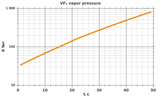 Saturated vapor pressure of VF5