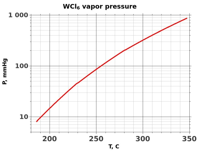 WCl6 saturated vapor pressure